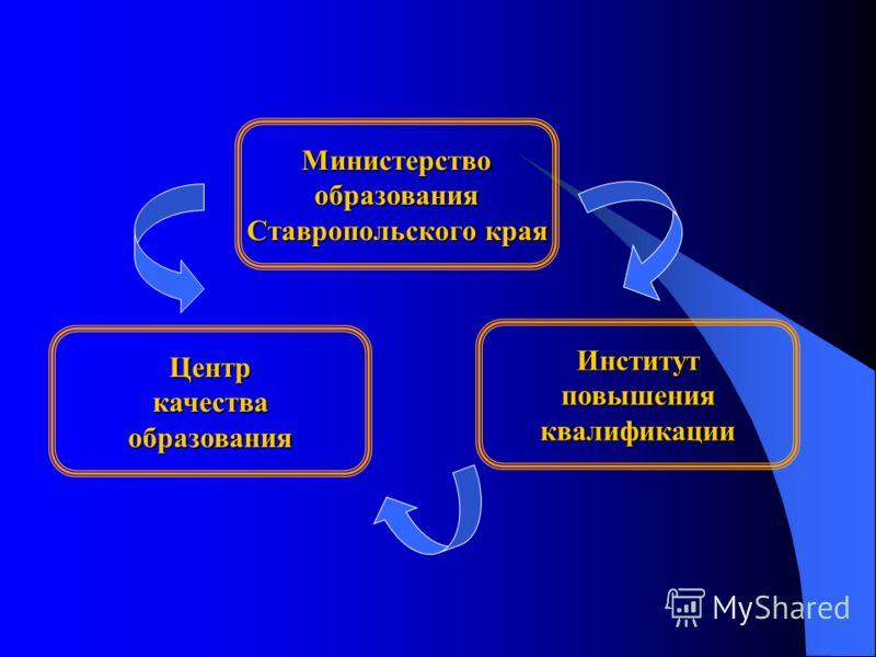Институтповышенияквалификации Министерствообразования Ставропольского края Центркачестваобразования