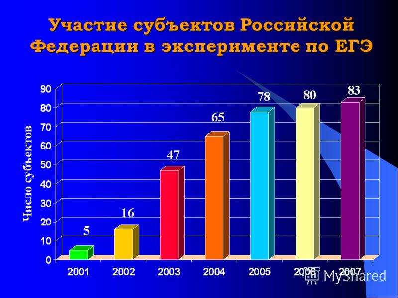 Участие субъектов Российской Федерации в эксперименте по ЕГЭ