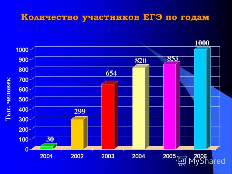 Количество участников ЕГЭ по годам