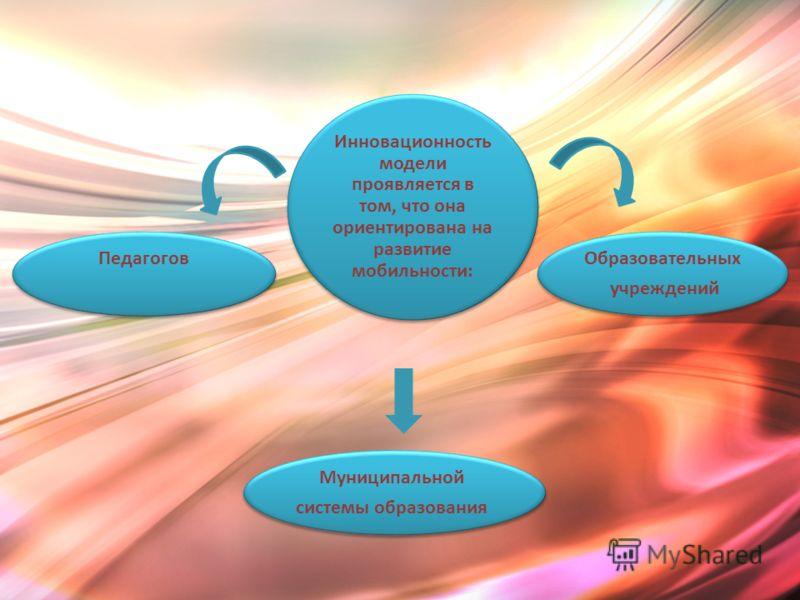 Инновационность модели проявляется в том, что она ориентирована на развитие мобильности: Муниципальной системы образования Муниципальной системы образования Образовательных учреждений Образовательных учреждений Педагогов Педагогов