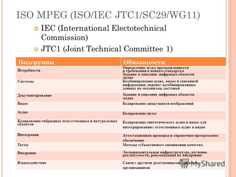 ISO MPEG (ISO/IEC JTC1/SC29/WG11) IEC (International Electotechnical Commission) JTC1 (Joint Technical Committee 1) Подгруппы MPEG и их обязанности ПодгруппыОбязанности Потребности Определение нужд промышленности и требования к новым стандартам Задан