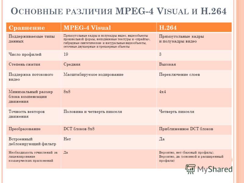 О СНОВНЫЕ РАЗЛИЧИЯ MPEG-4 V ISUAL И Н.264 СравнениеMPEG-4 VisualH.264 Поддерживаемые типы данных Прямоугольные кадры и полукадры видео, видеообъекты произвольной формы, неподвижные текстуры и «спрайты», гибридные синтетические и натуральные видеообъе