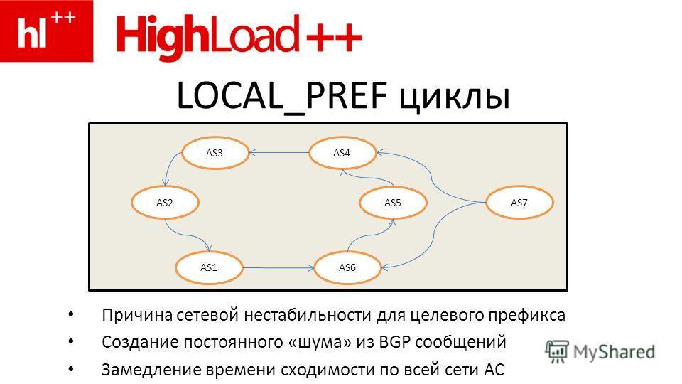 LOCAL_PREF циклы Причина сетевой нестабильности для целевого префикса Создание постоянного «шума» из BGP сообщений Замедление времени сходимости по всей сети АС AS3 AS2 AS4 AS5 AS1AS6 AS7