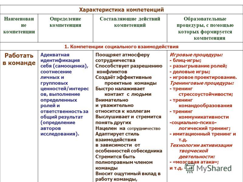 Характеристика компетенций Наименован ие компетенции Определение компетенции Составляющие действий компетенций Образовательные процедуры, с помощью которых формируется компетенция 1. Компетенции социального взаимодействия Работать в команде Адекватна
