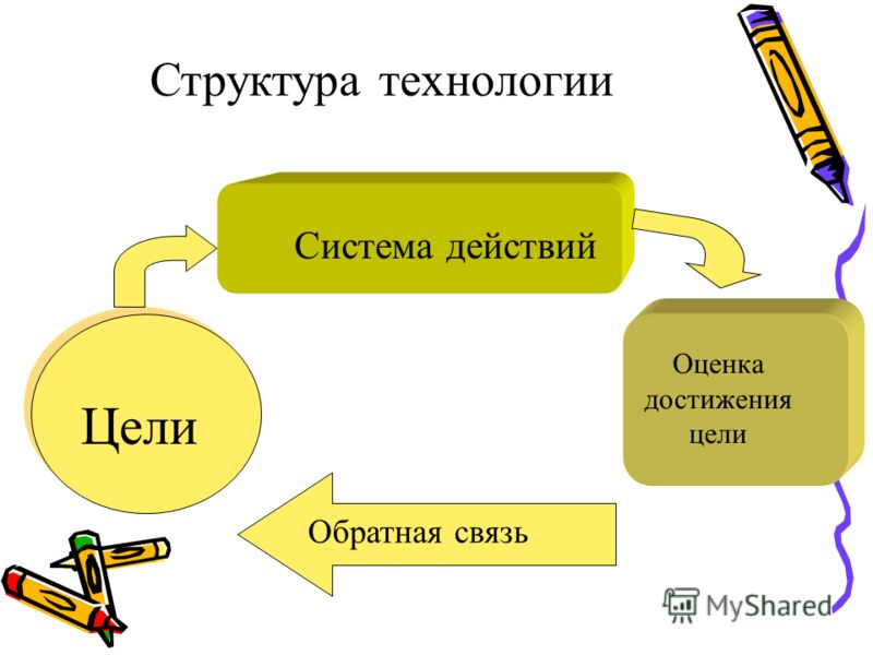 Цели Система действий Оценка достижения цели Обратная связь Структура технологии