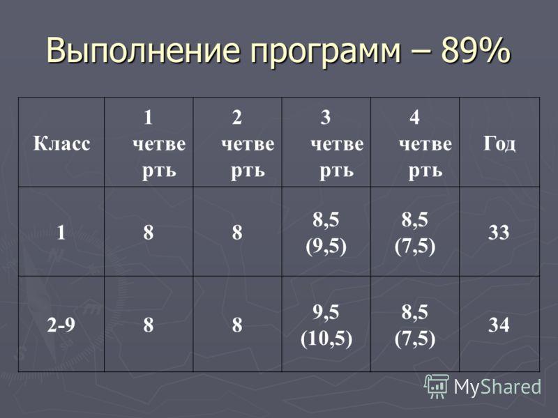 Выполнение программ – 89% Класс 1 четве рть 2 четве рть 3 четве рть 4 четве рть Год 188 8,5 (9,5) 8,5 (7,5) 33 2-988 9,5 (10,5) 8,5 (7,5) 34