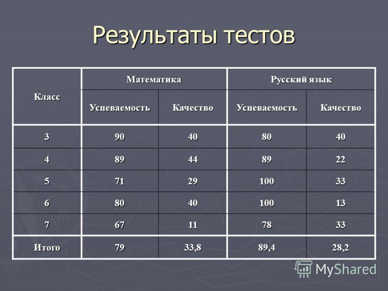 Результаты тестов Класс Математика Русский язык УспеваемостьКачествоУспеваемостьКачество 390408040 489448922 5712910033 6804010013 767117833 Итого7933,889,428,2