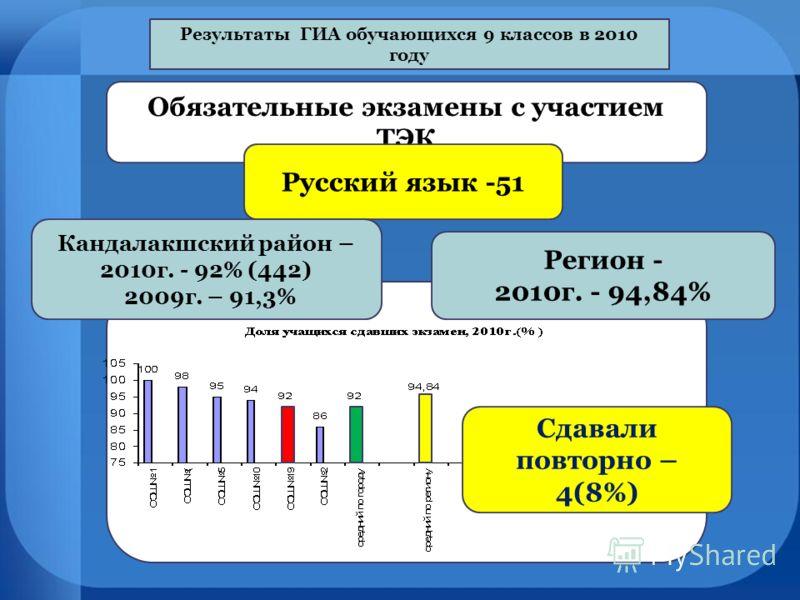 Результаты ГИА обучающихся 9 классов в 2010 году Обязательные экзамены с участием ТЭК Русский язык -51 Кандалакшский район – 2010г. - 92% (442) 2009г. – 91,3% Регион - 2010г. - 94,84% Сдавали повторно – 4(8%)