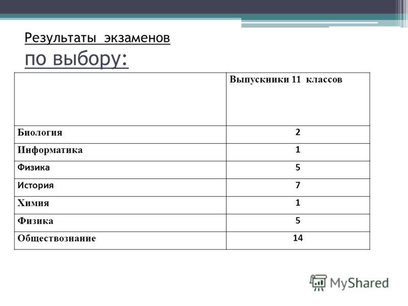 Результаты экзаменов по выбору: Выпускники 11 классов Биология 2 Информатика 1 Физика5 История7 Химия 1 Физика 5 Обществознание 14
