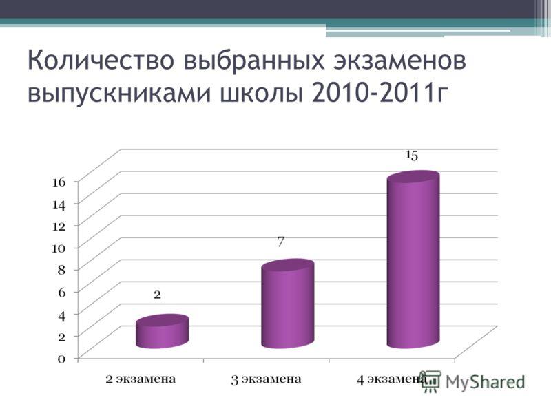 Количество выбранных экзаменов выпускниками школы 2010-2011г
