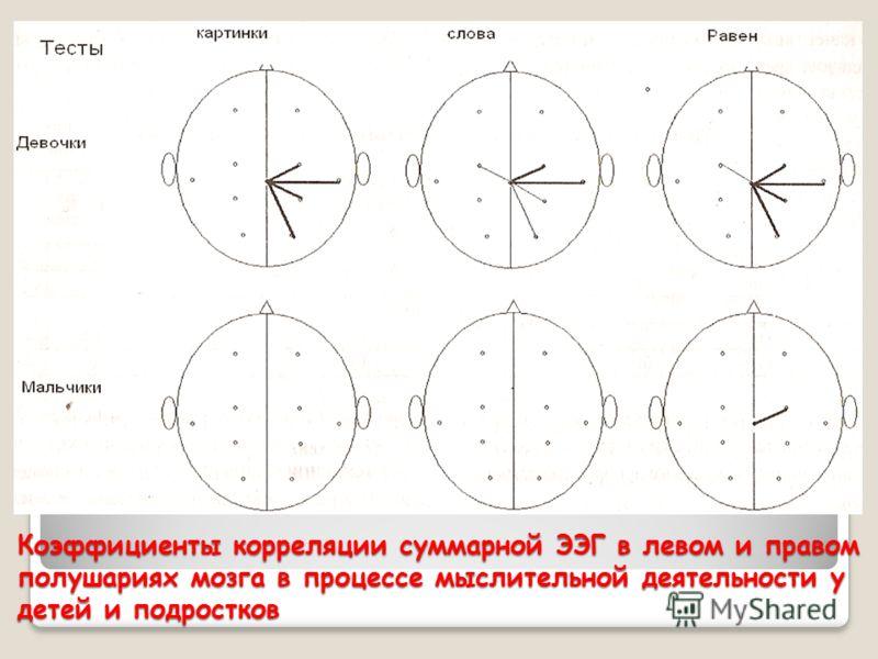 Коэффициенты корреляции суммарной ЭЭГ в левом и правом полушариях мозга в процессе мыслительной деятельности у детей и подростков