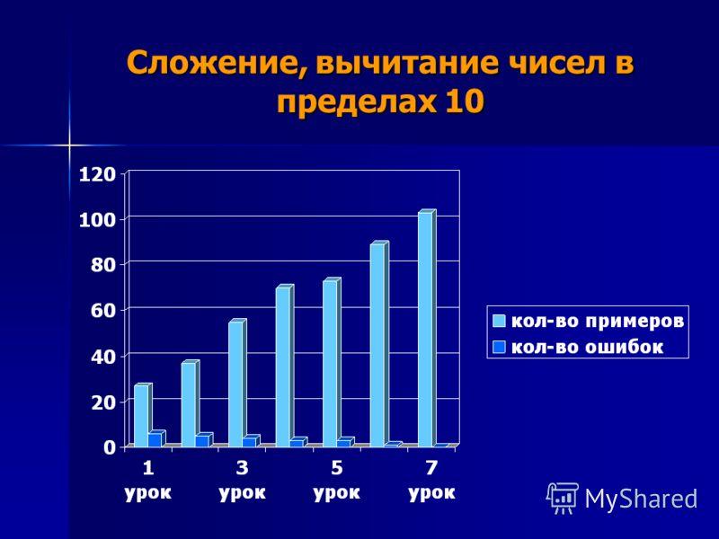 Сложение, вычитание чисел в пределах 10