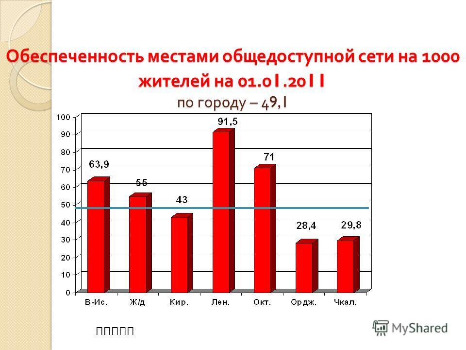 Обеспеченность местами общедоступной сети на 1000 жителей на 01.01.2011 по городу – 49,1 ППППП
