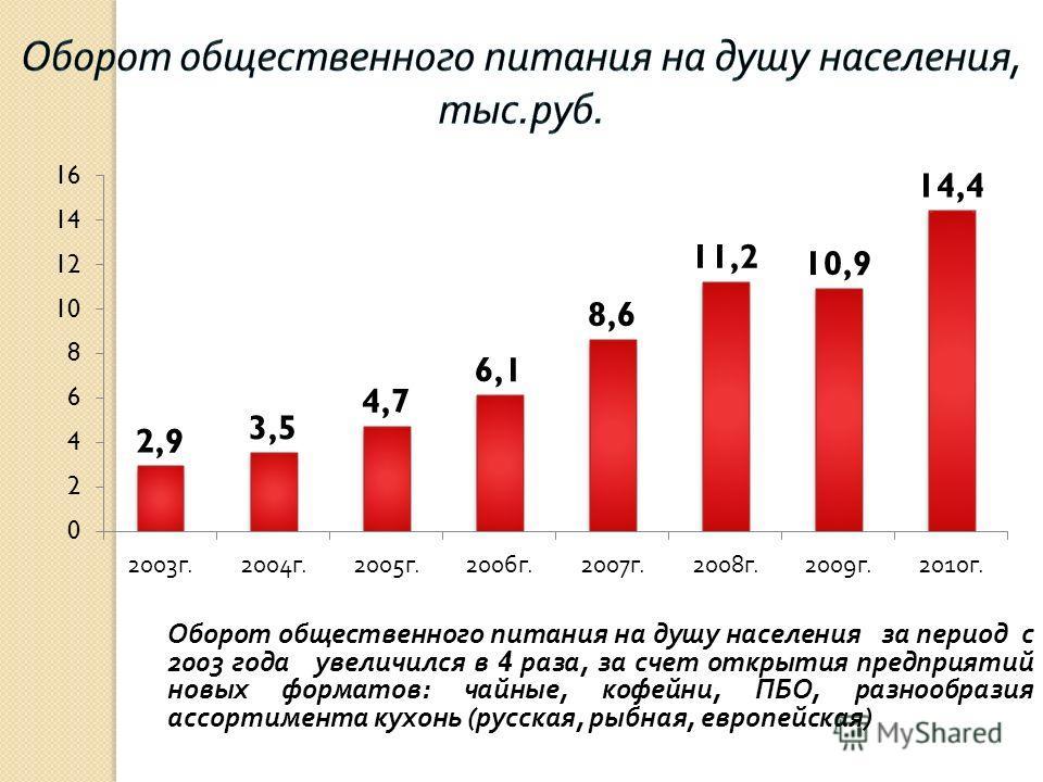 Оборот общественного питания на душу населения за период с 2003 года увеличился в 4 раза, за счет открытия предприятий новых форматов : чайные, кофейни, ПБО, разнообразия ассортимента кухонь ( русская, рыбная, европейская )