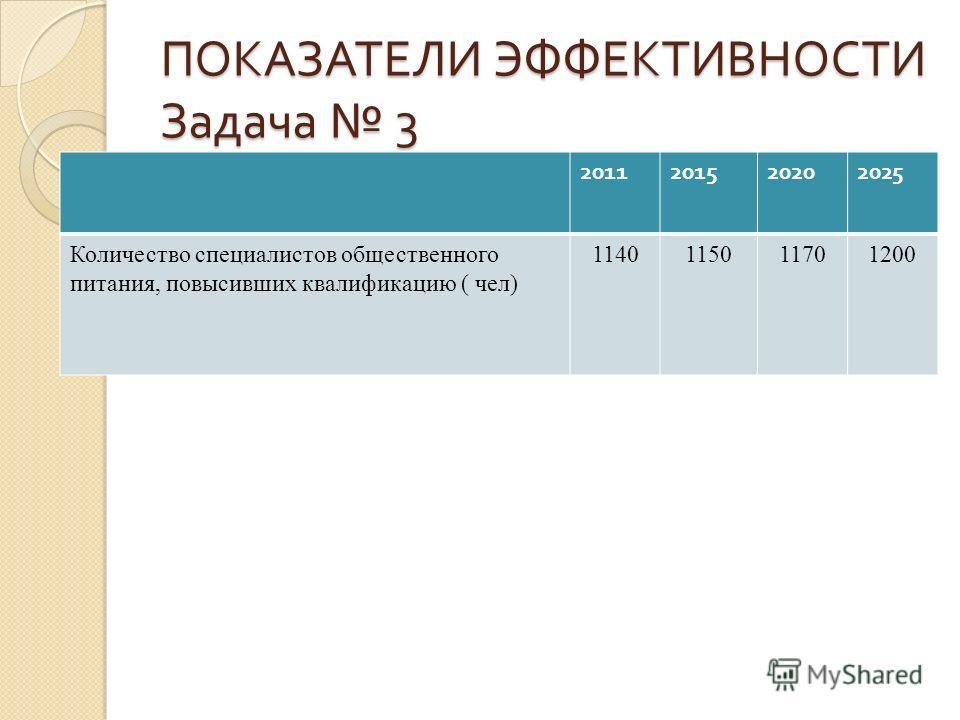 ПОКАЗАТЕЛИ ЭФФЕКТИВНОСТИ Задача 3 2011201520202025 Количество специалистов общественного питания, повысивших квалификацию ( чел) 1140115011701200