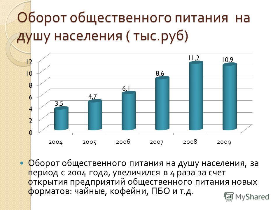 Оборот общественного питания на душу населения ( тыс. руб ) Оборот общественного питания на душу населения, за период с 2004 года, увеличился в 4 раза за счет открытия предприятий общественного питания новых форматов : чайные, кофейни, ПБО и т. д.