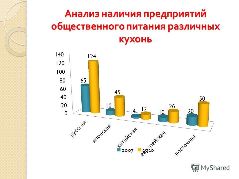 Анализ наличия предприятий общественного питания различных кухонь