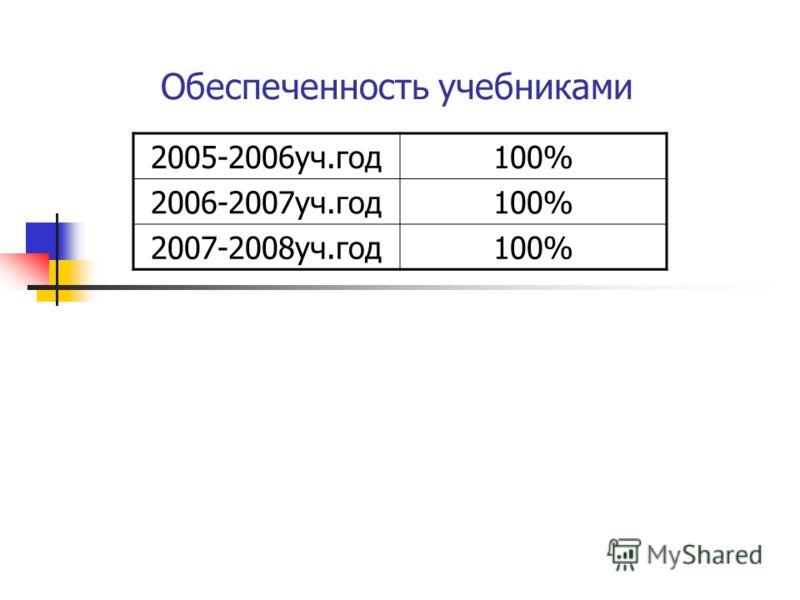 Обеспеченность учебниками 2005-2006уч.год100% 2006-2007уч.год100% 2007-2008уч.год100%