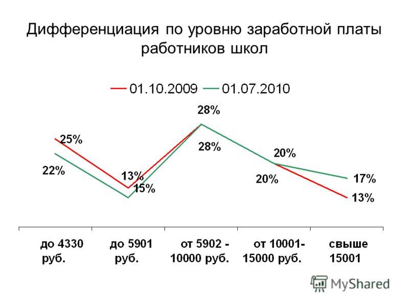 Дифференциация по уровню заработной платы работников школ