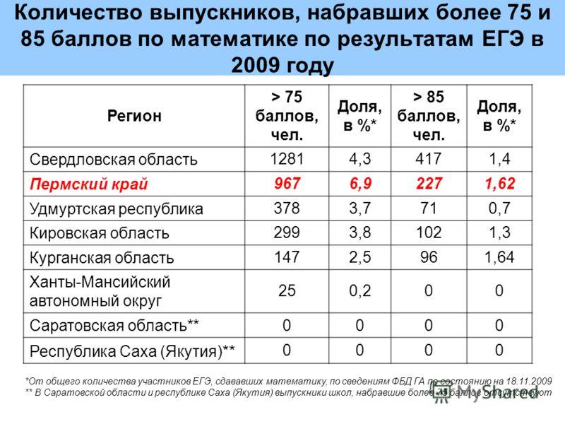 Количество выпускников, набравших более 75 и 85 баллов по математике по результатам ЕГЭ в 2009 году Регион > 75 баллов, чел. Доля, в %* > 85 баллов, чел. Доля, в %* Свердловская область 12814,34171,4 Пермский край 9676,92271,62 Удмуртская республика