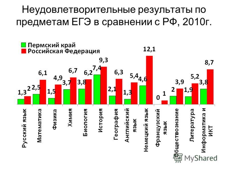 Неудовлетворительные результаты по предметам ЕГЭ в сравнении с РФ, 2010г.