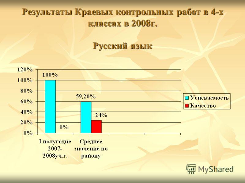 Результаты Краевых контрольных работ в 4-х классах в 2008г. Русский язык