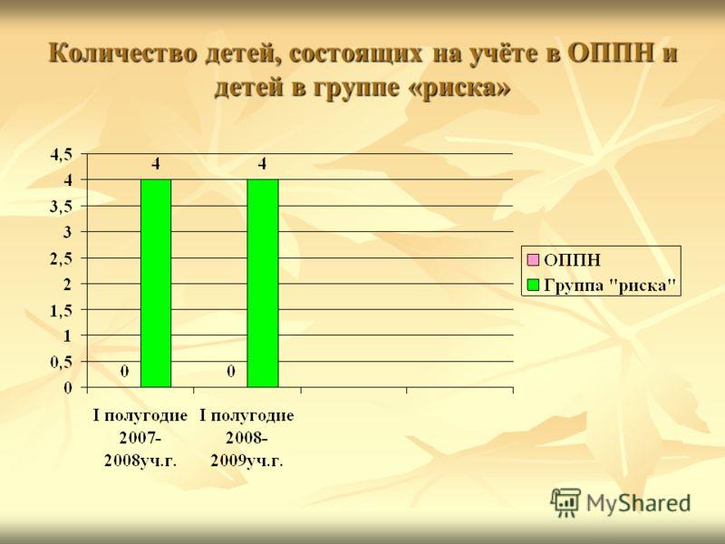 Количество детей, состоящих на учёте в ОППН и детей в группе «риска»