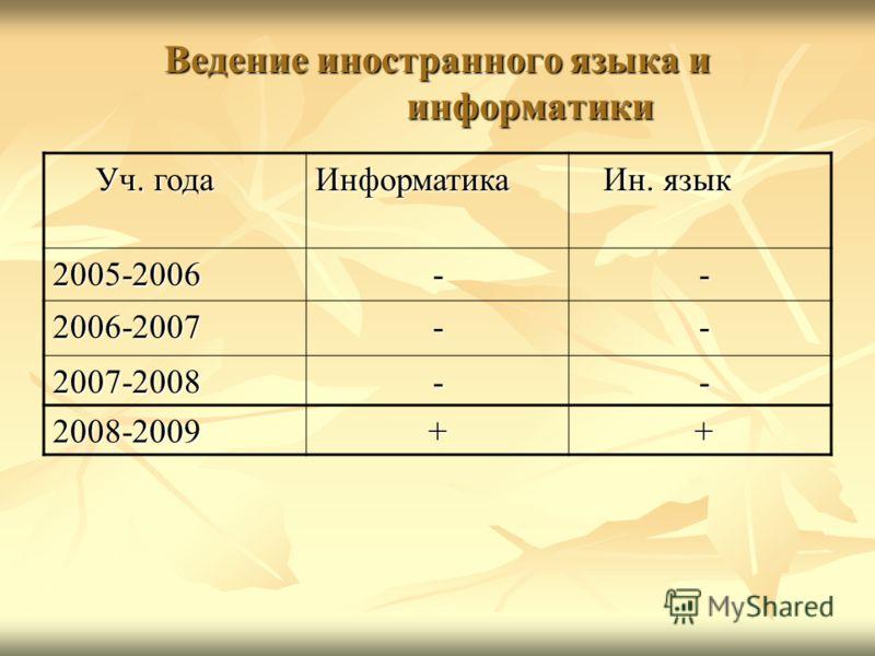 Ведение иностранного языка и информатики Уч. года Уч. годаИнформатика Ин. язык Ин. язык 2005-2006- - 2006-2007- - 2007-2008- - 2008-2009+ +