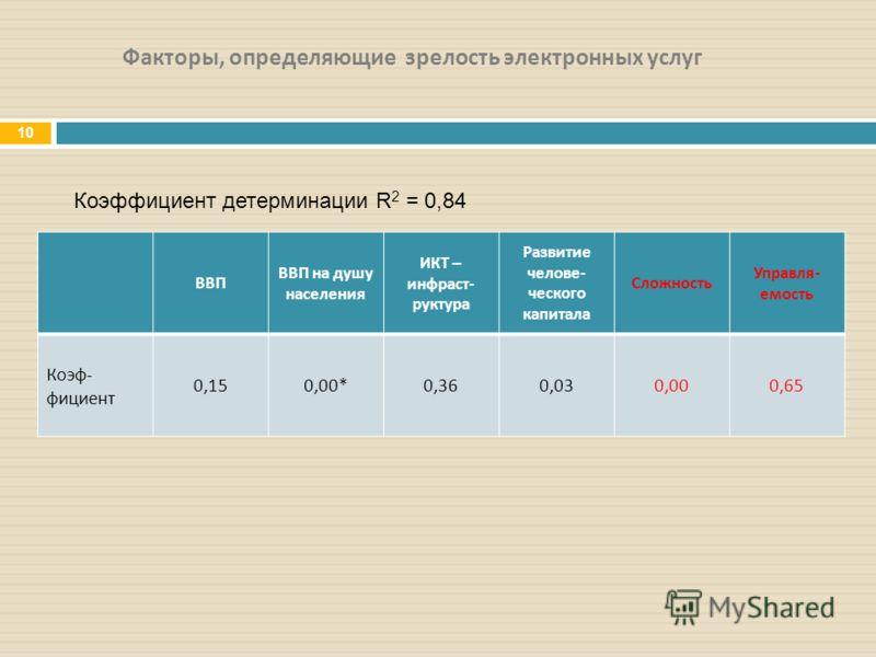 Факторы, определяющие зрелость электронных услуг 10 Коэффициент детерминации R 2 = 0,84 ВВП ВВП на душу населения ИКТ – инфраст - руктура Развитие челове - ческого капитала Сложность Управля - емость Коэф - фициент 0,150,00*0,360,030,000,65