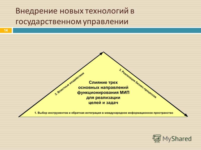 Внедрение новых технологий в государственном управлении 14