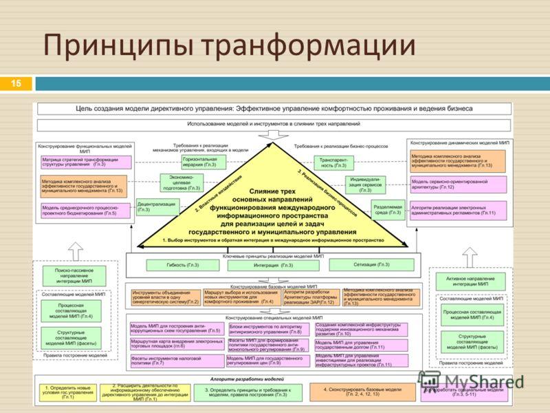 Принципы транформации 15