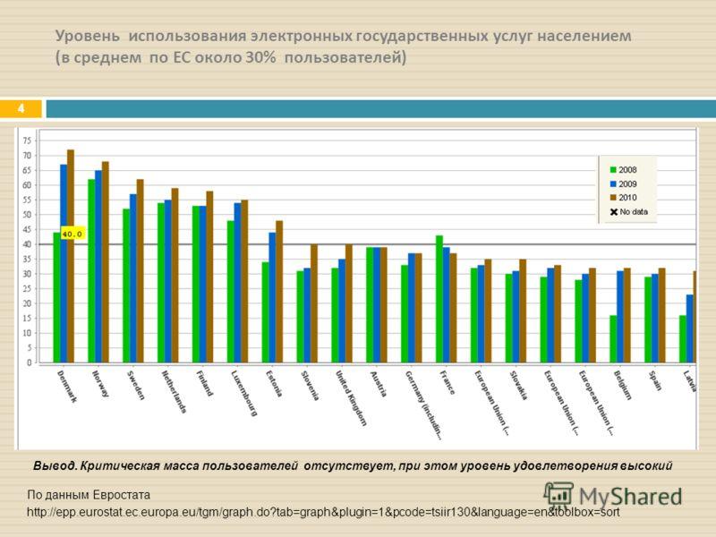 Уровень использования электронных государственных услуг населением ( в среднем по ЕС около 30% пользователей ) 4 По данным Евростата http://epp.eurostat.ec.europa.eu/tgm/graph.do?tab=graph&plugin=1&pcode=tsiir130&language=en&toolbox=sort Вывод. Крити