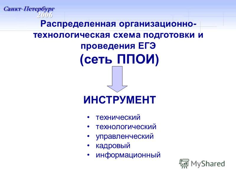 Распределенная организационно- технологическая схема подготовки и проведения ЕГЭ (сеть ППОИ) технический технологический управленческий кадровый информационный ИНСТРУМЕНТ