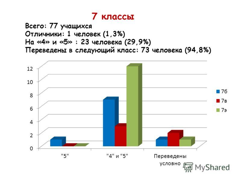 7 классы Всего: 77 учащихся Отличники: 1 человек (1,3%) На «4» и «5» : 23 человека (29,9%) Переведены в следующий класс: 73 человека (94,8%)