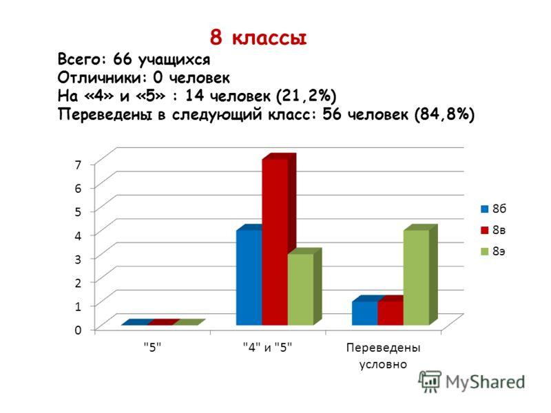 8 классы Всего: 66 учащихся Отличники: 0 человек На «4» и «5» : 14 человек (21,2%) Переведены в следующий класс: 56 человек (84,8%)