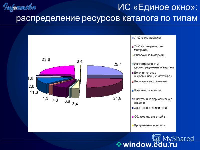 window.edu.ru ИС «Единое окно»: распределение ресурсов каталога по типам