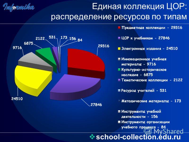 Единая коллекция ЦОР: распределение ресурсов по типам school-collection.edu.ru