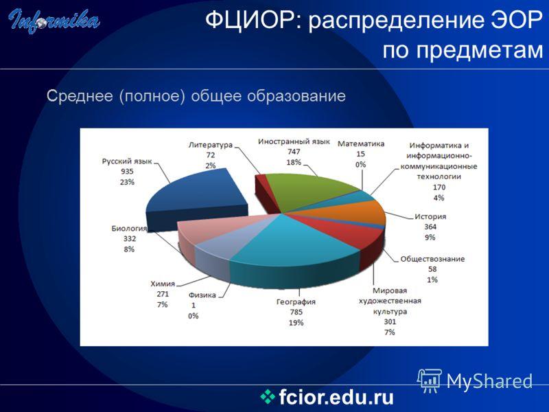 ФЦИОР: распределение ЭОР по предметам fcior.edu.ru Среднее (полное) общее образование