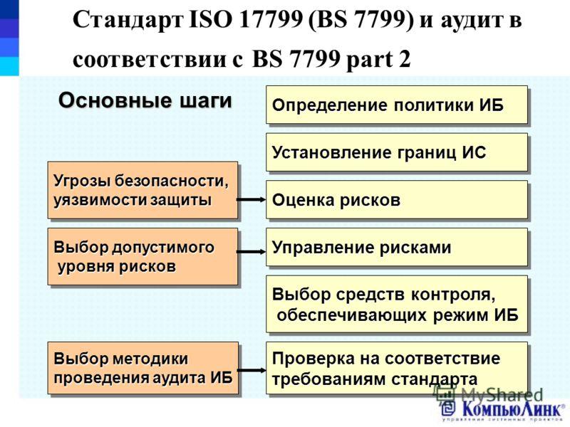 Стандарт ISO 17799 (BS 7799) и аудит в соответствии с BS 7799 part 2 Определение политики ИБ Установление границ ИС Оценка рисков Управление рисками Выбор средств контроля, обеспечивающих режим ИБ обеспечивающих режим ИБ Выбор средств контроля, обесп