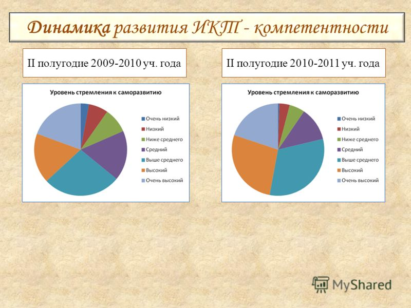 II полугодие 2009-2010 уч. годаII полугодие 2010-2011 уч. года Динамика развития ИКТ - компетентности
