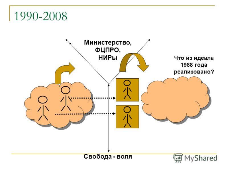 1990-2008 Министерство, ФЦПРО, НИРы Что из идеала 1988 года реализовано? Свобода - воля