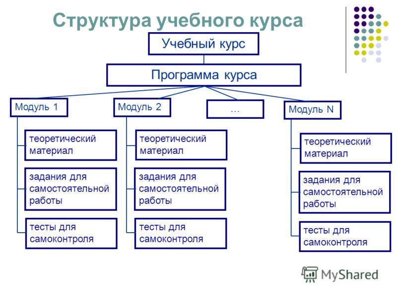 Структура учебного курса Программа курса Модуль 1Модуль 2 Модуль N теоретический материал задания для самостоятельной работы тесты для самоконтроля задания для самостоятельной работы тесты для самоконтроля теоретический материал задания для самостоят