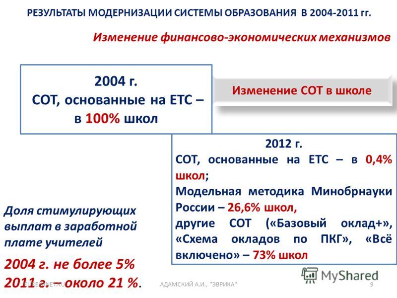 РЕЗУЛЬТАТЫ МОДЕРНИЗАЦИИ СИСТЕМЫ ОБРАЗОВАНИЯ В 2004-2011 гг. Изменение финансово-экономических механизмов Изменение СОТ в школе 2004 г. СОТ, основанные на ЕТС – в 100% школ 2012 г. СОТ, основанные на ЕТС – в 0,4% школ; Модельная методика Минобрнауки Р