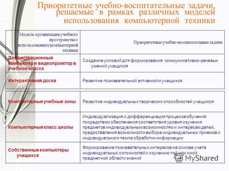 Приоритетные учебно-воспитательные задачи, решаемые в рамках различных моделей использования компьютерной техники Модель организации учебного пространства с использованием компьютерной техники Приоритетные учебно-воспитательные задачи Демонстрационны