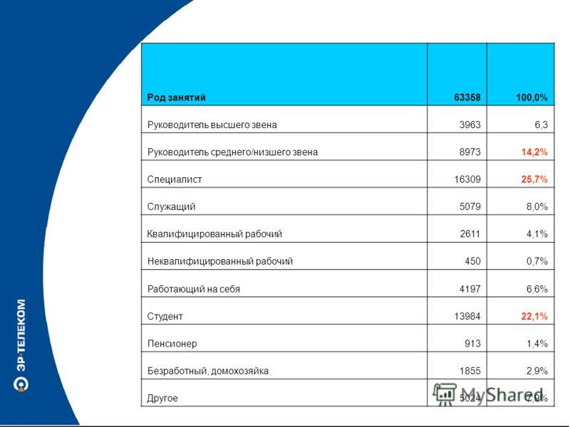 Род занятий63358100,0% Руководитель высшего звена39636,3 Руководитель среднего/низшего звена897314,2% Специалист1630925,7% Служащий50798,0% Квалифицированный рабочий26114,1% Неквалифицированный рабочий4500,7% Работающий на себя41976,6% Студент1398422