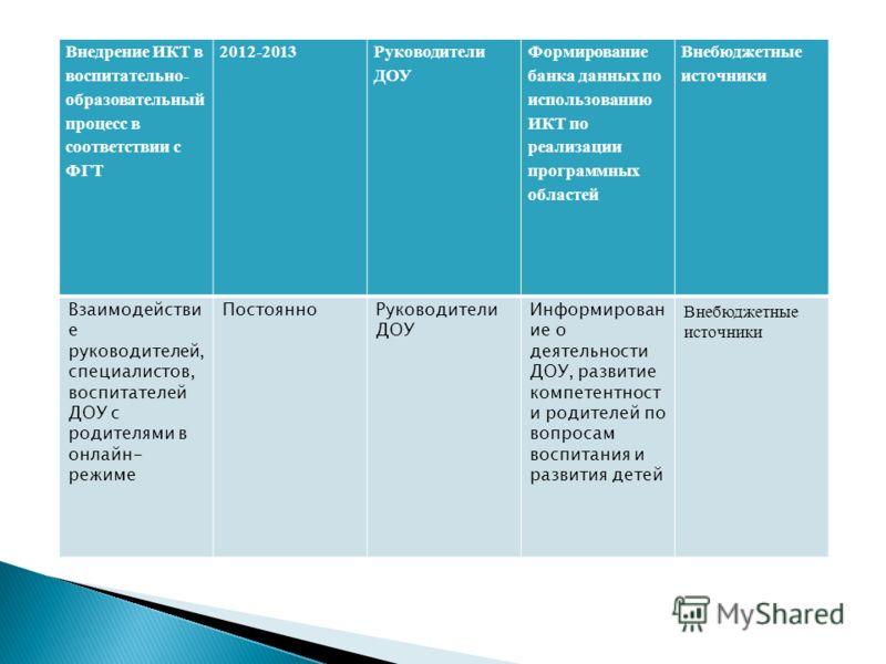Внедрение ИКТ в воспитательно- образовательный процесс в соответствии с ФГТ 2012-2013 Руководители ДОУ Формирование банка данных по использованию ИКТ по реализации программных областей Внебюджетные источники Взаимодействи е руководителей, специалисто