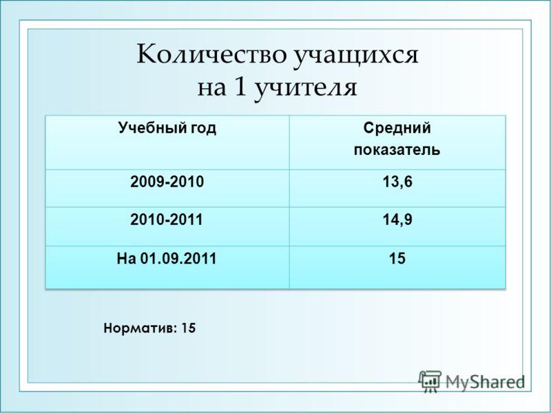 Количество учащихся на 1 учителя Норматив: 15