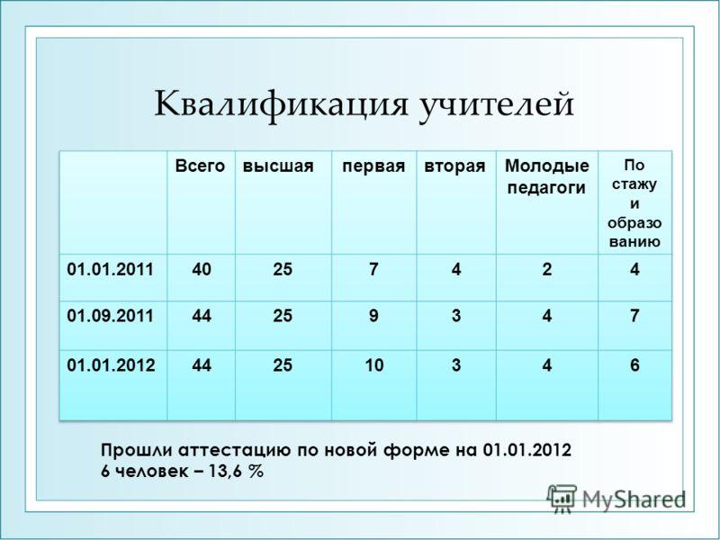 Квалификация учителей Прошли аттестацию по новой форме на 01.01.2012 6 человек – 13,6 %