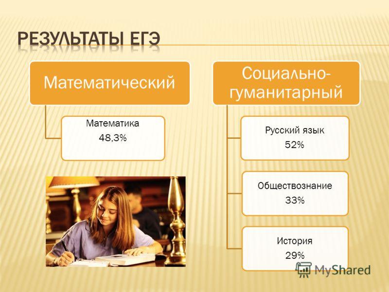 Математический Математика 48,3% Социально- гуманитарный Русский язык 52% Обществознание 33% История 29%
