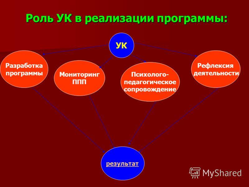 Роль УК в реализации программы: УК Разработка программы Мониторинг ППП Психолого- педагогическое сопровождение Рефлексия деятельности результат